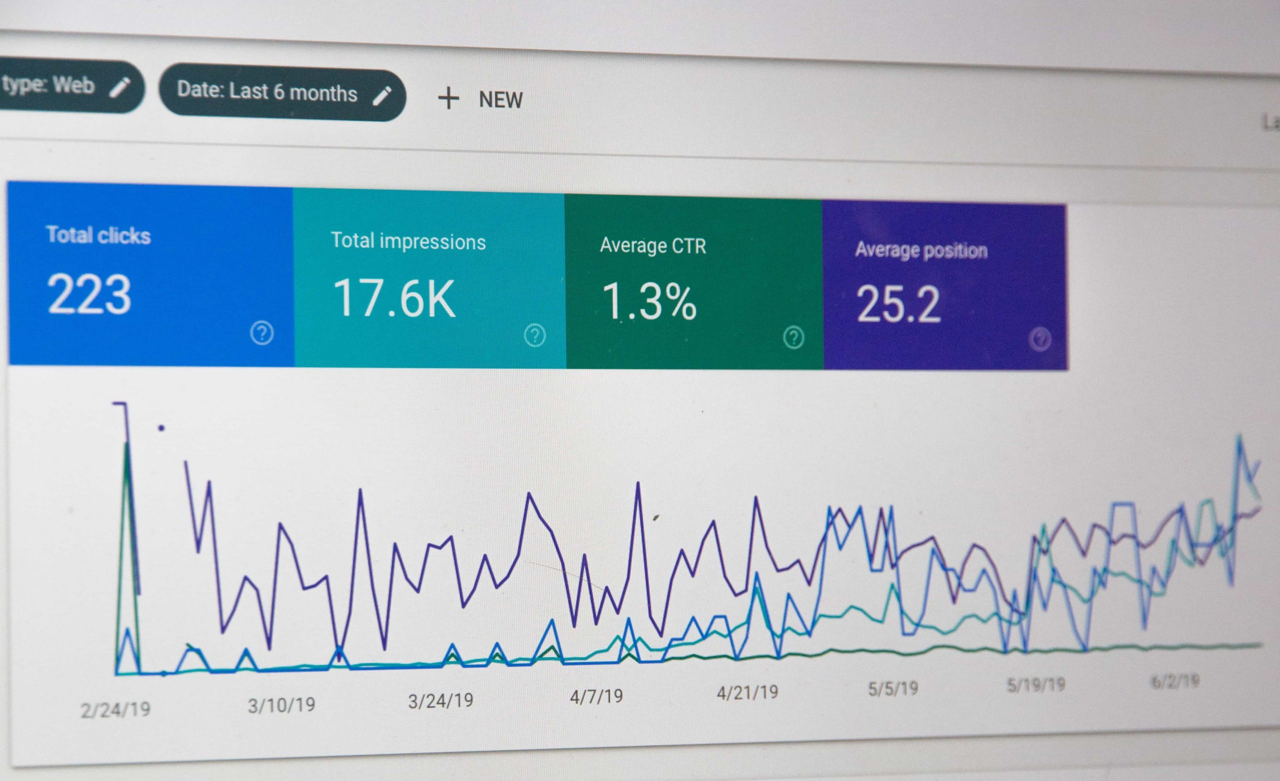 PPC data dashboard showing total clicks, total impressions, average CTR and average position